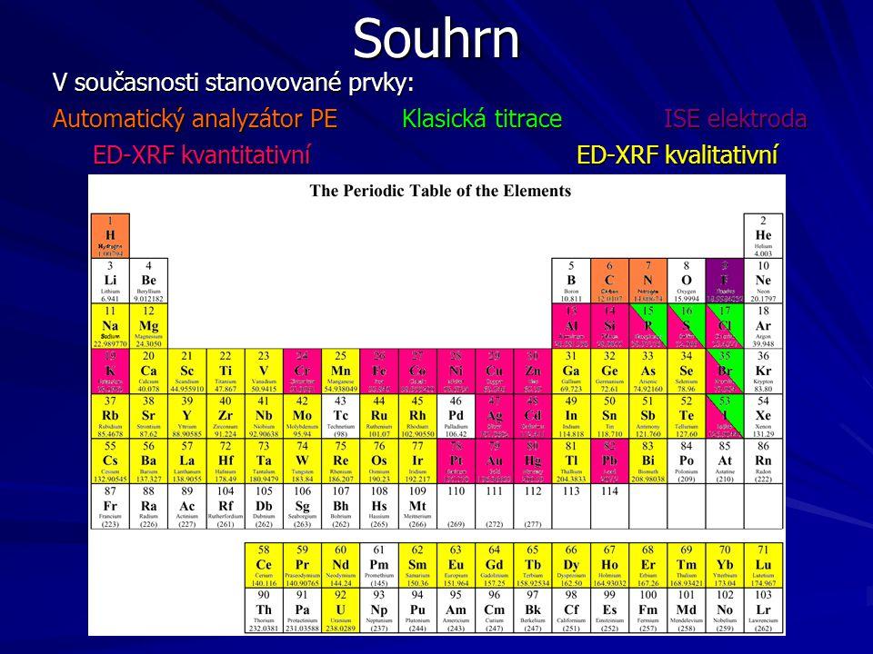 V současnosti stanovované prvky: Automatický analyzátor PEKlasická titraceISE elektroda ED-XRF kvantitativníED-XRF kvalitativní ED-XRF kvantitativníED