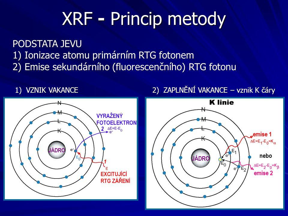 PODSTATA JEVU 1) Ionizace atomu primárním RTG fotonem 2) Emise sekundárního (fluorescenčního) RTG fotonu 1) VZNIK VAKANCE 2) ZAPLNĚNÍ VAKANCE – vznik
