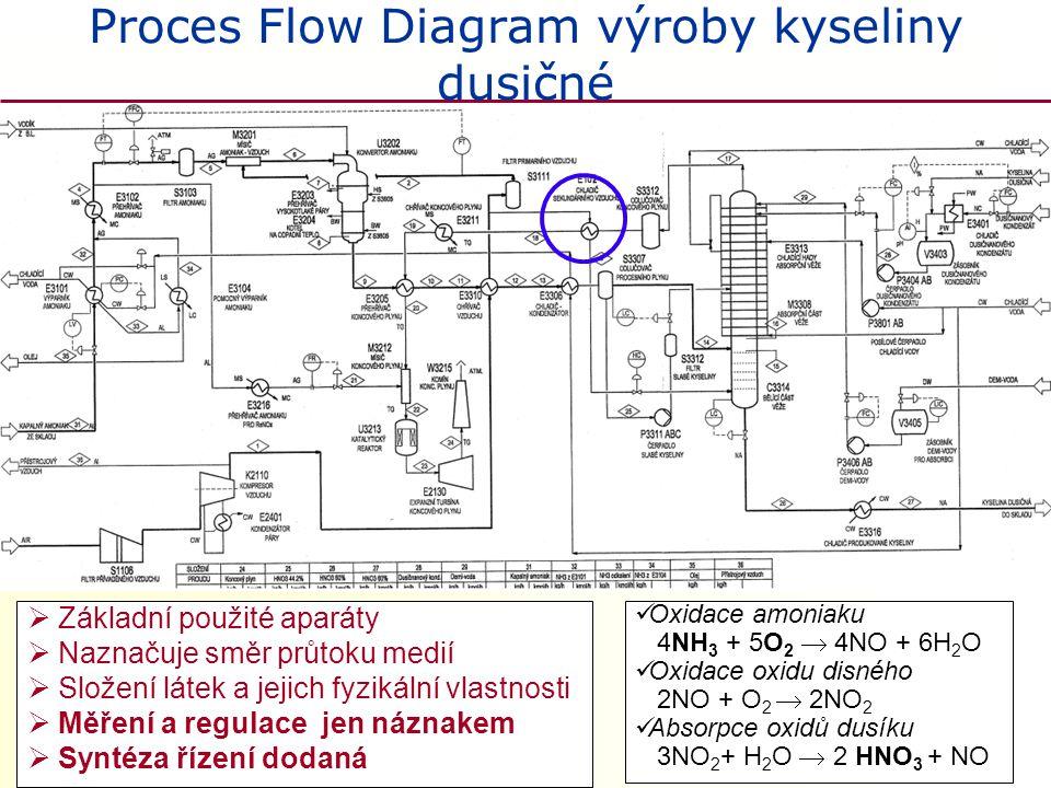 Proces Flow Diagram výroby kyseliny dusičné  Základní použité aparáty  Naznačuje směr průtoku medií  Složení látek a jejich fyzikální vlastnosti 