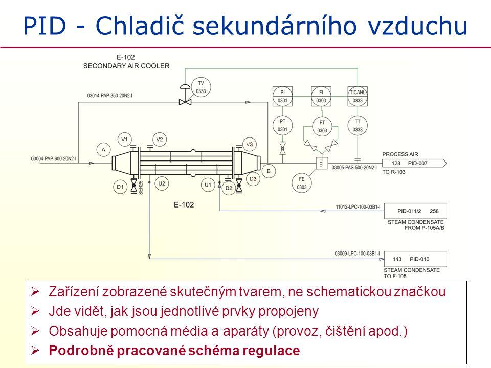 PID - Chladič sekundárního vzduchu  Zařízení zobrazené skutečným tvarem, ne schematickou značkou  Jde vidět, jak jsou jednotlivé prvky propojeny  O