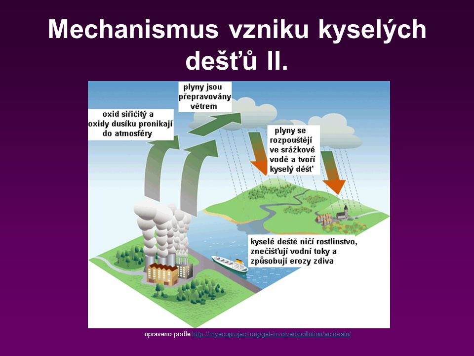 Mechanismus vzniku kyselých dešťů II. upraveno podle http://myecoproject.org/get-involved/pollution/acid-rain/http://myecoproject.org/get-involved/pol