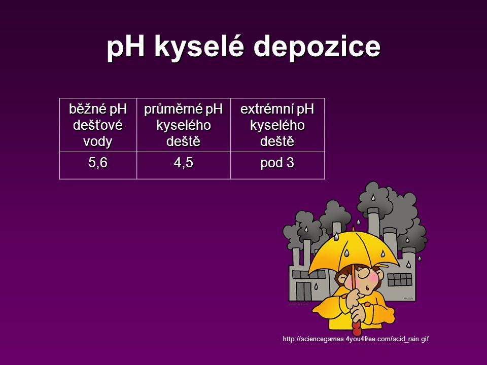 pH kyselé depozice běžné pH dešťové vody průměrné pH kyselého deště extrémní pH kyselého deště 5,64,5 pod 3 http://sciencegames.4you4free.com/acid_rai