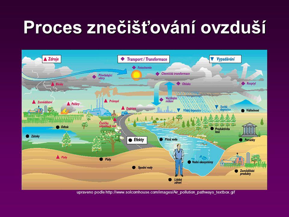 Smog = smoke + fogSmog = smoke + fog sluneční paprsky → exhalace (dopravní, průmyslové)sluneční paprsky → exhalace (dopravní, průmyslové) směs oxidů N, S a přízemního ozonusměs oxidů N, S a přízemního ozonu Vznik:Vznik: –zima – inverze – hustě obydlené oblasti toxický, karcinogennítoxický, karcinogenní Smog http://www.treehugger.com/smog-jj-005.jpg