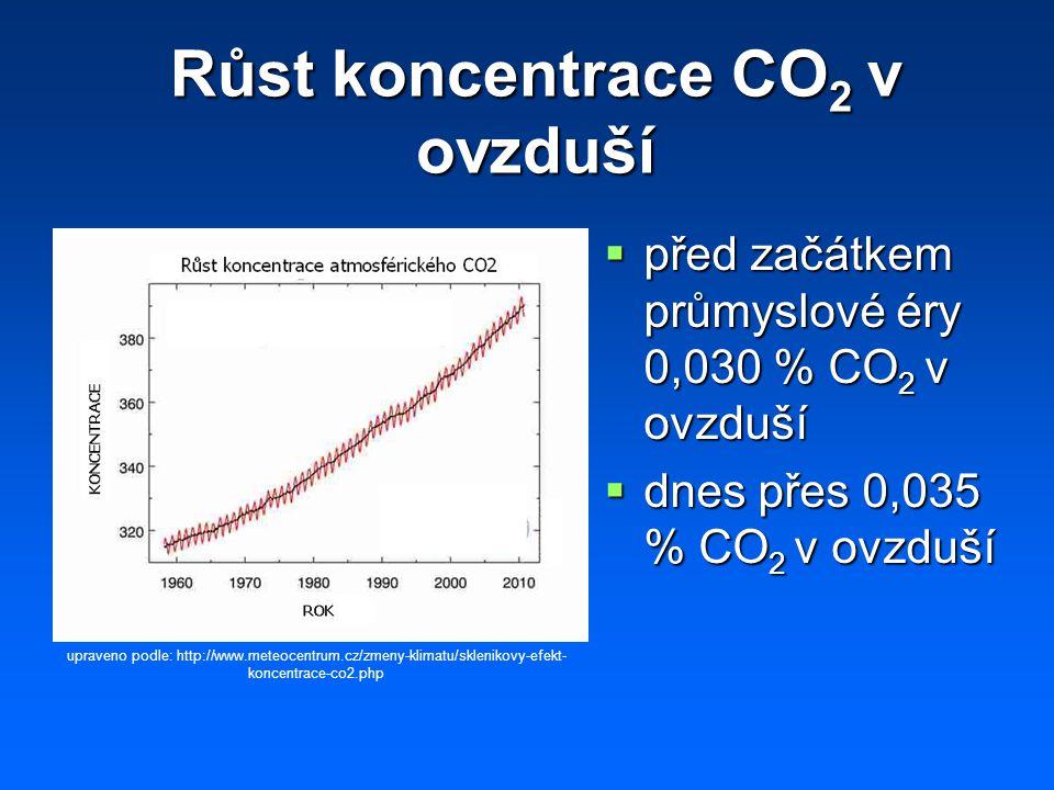 Růst koncentrace CO 2 v ovzduší  před začátkem průmyslové éry 0,030 % CO 2 v ovzduší  dnes přes 0,035 % CO 2 v ovzduší upraveno podle: http://www.meteocentrum.cz/zmeny-klimatu/sklenikovy-efekt- koncentrace-co2.php