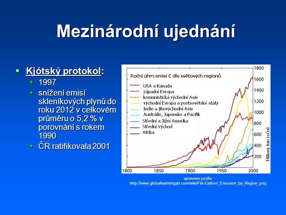 Mezinárodní ujednání  Kjótský protokol:  1997  snížení emisí skleníkových plynů do roku 2012 v celkovém průměru o 5,2 % v porovnání s rokem 1990  ČR ratifikovala 2001 upraveno podle: http://www.globalwarmingart.com/wiki/File:Carbon_Emission_by_Region_png