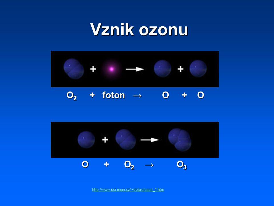 Vznik ozonu O 2 + foton → O + O O + O 2 → O 3 http://www.sci.muni.cz/~dobro/ozon_1.htm
