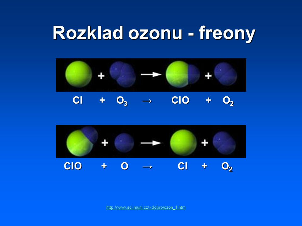 Rozklad ozonu - freony Cl + O 3 → ClO + O 2 ClO + O → Cl + O 2 http://www.sci.muni.cz/~dobro/ozon_1.htm