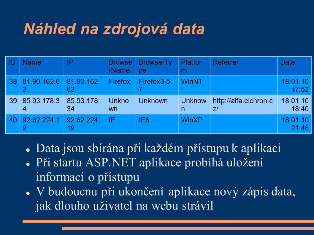 Náhled na zdrojová data IDNameIPBrowse rName BrowserTy pe Platfor m ReferrerDate 3881.90.162.6 3 FirefoxFirefox3.5.