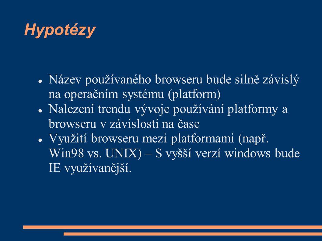 Hypotézy Název používaného browseru bude silně závislý na operačním systému (platform) Nalezení trendu vývoje používání platformy a browseru v závislosti na čase Využití browseru mezi platformami (např.