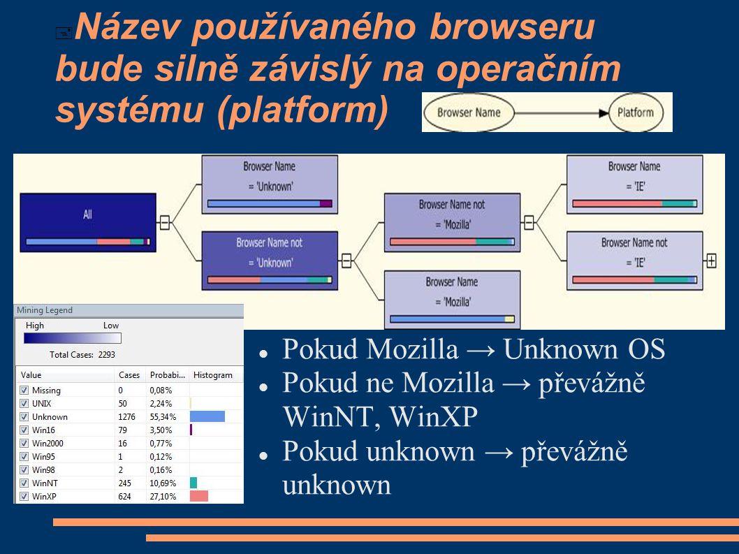  Název používaného browseru bude silně závislý na operačním systému (platform) Pokud Mozilla → Unknown OS Pokud ne Mozilla → převážně WinNT, WinXP Pokud unknown → převážně unknown