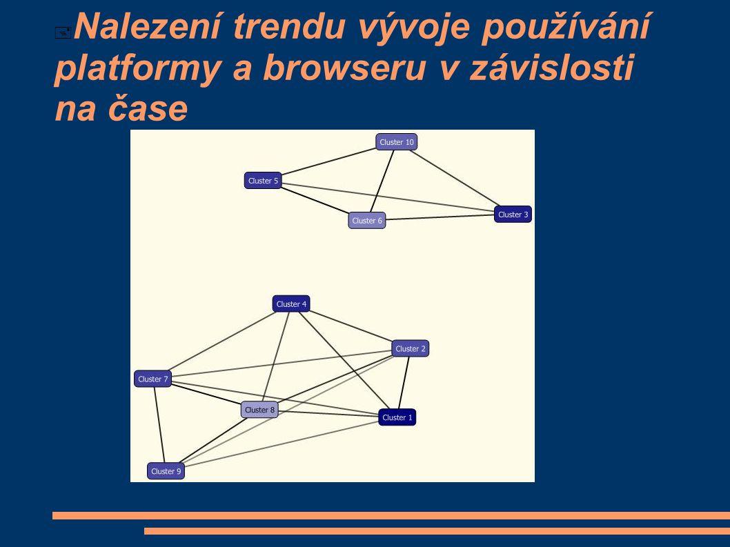 Detail clusterů Skladba browserů a platforem zůstává stejná v průběhu času, průběhem času se však clustery zvětšují!