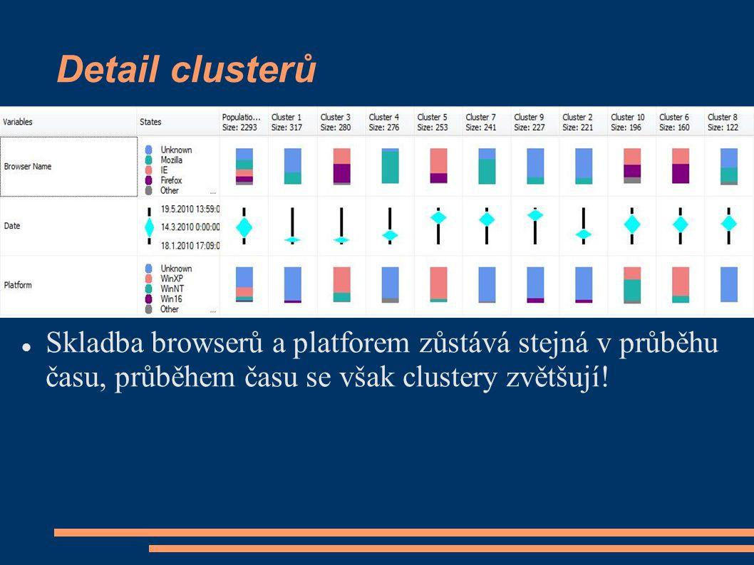  Využití browseru mezi platformami (např.Win98 vs.