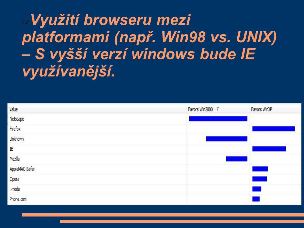  Využití browseru mezi platformami (např. Win98 vs. UNIX) – S vyšší verzí windows bude IE využívanější.