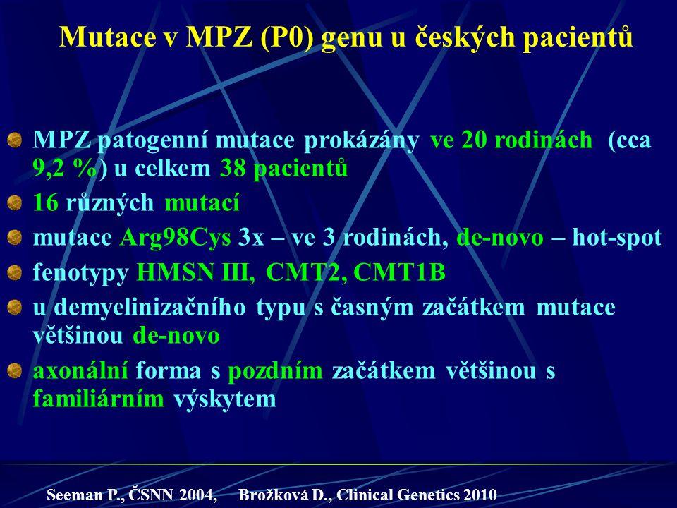Mutace v MPZ (P0) genu u českých pacientů MPZ patogenní mutace prokázány ve 20 rodinách (cca 9,2 %) u celkem 38 pacientů 16 různých mutací mutace Arg9
