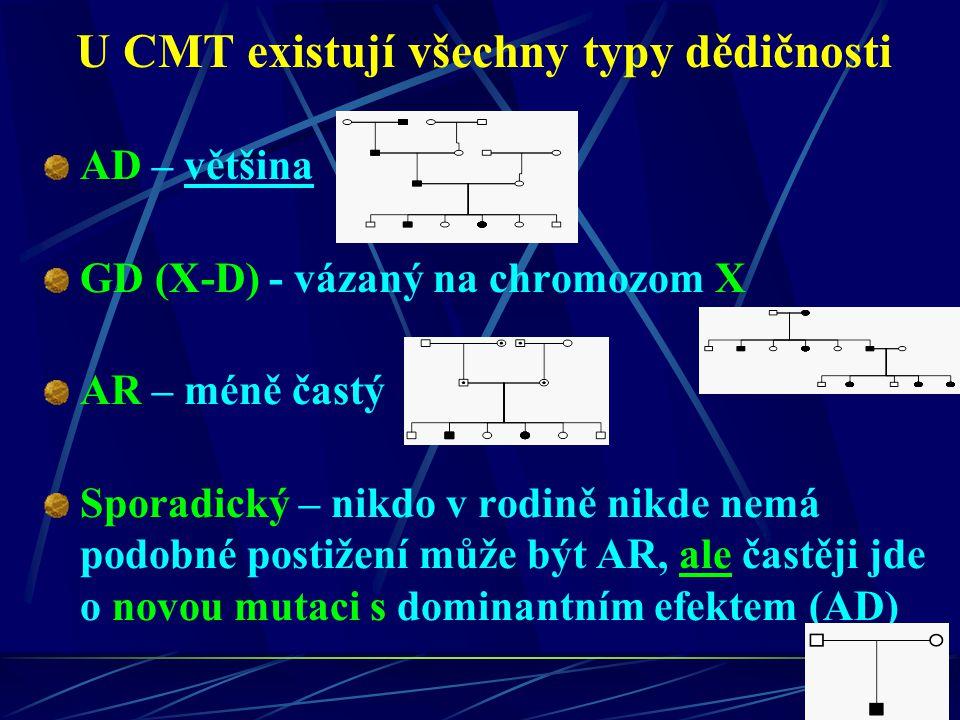 U CMT existují všechny typy dědičnosti AD – většina GD (X-D) - vázaný na chromozom X AR – méně častý Sporadický – nikdo v rodině nikde nemá podobné po