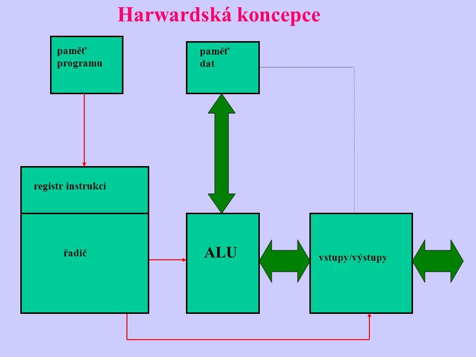 Harwardská koncepce paměť dat ALU vstupy/výstupy registr instrukcí řadič paměť programu