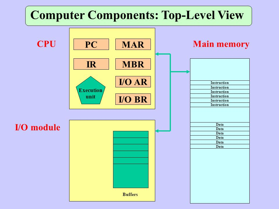 PC I/O BR I/O AR MBR MAR IR Execution unit CPU Buffers I/O module Instruction Data Main memory Computer Components: Top-Level View