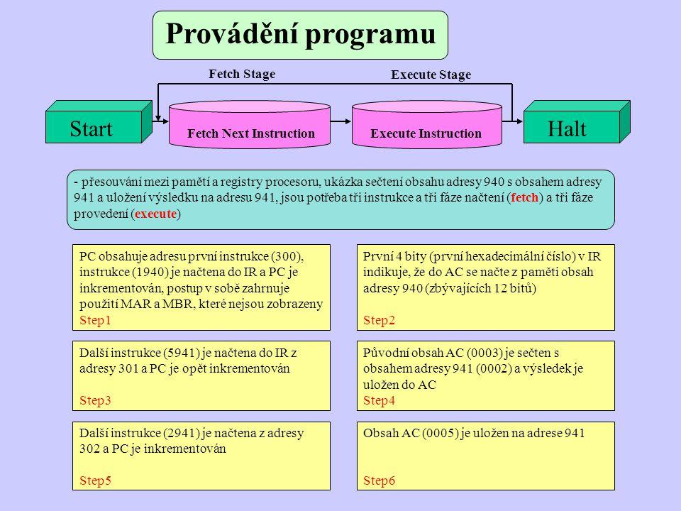 Provádění programu PC obsahuje adresu první instrukce (300), instrukce (1940) je načtena do IR a PC je inkrementován, postup v sobě zahrnuje použití M