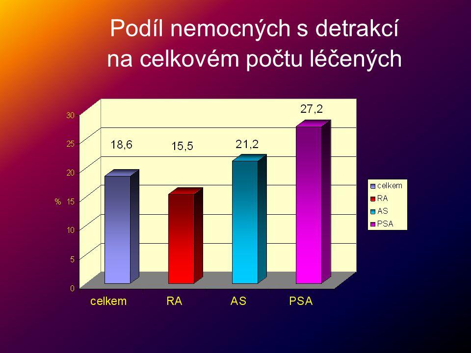 Podíl nemocných s detrakcí na celkovém počtu léčených