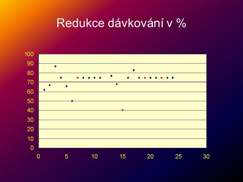 Redukce dávkování v %