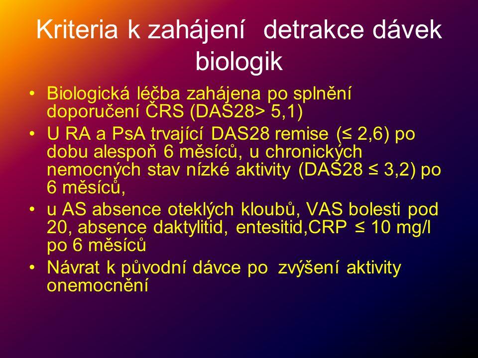Kriteria k zahájení detrakce dávek biologik Biologická léčba zahájena po splnění doporučení ČRS (DAS28> 5,1) U RA a PsA trvající DAS28 remise (≤ 2,6)