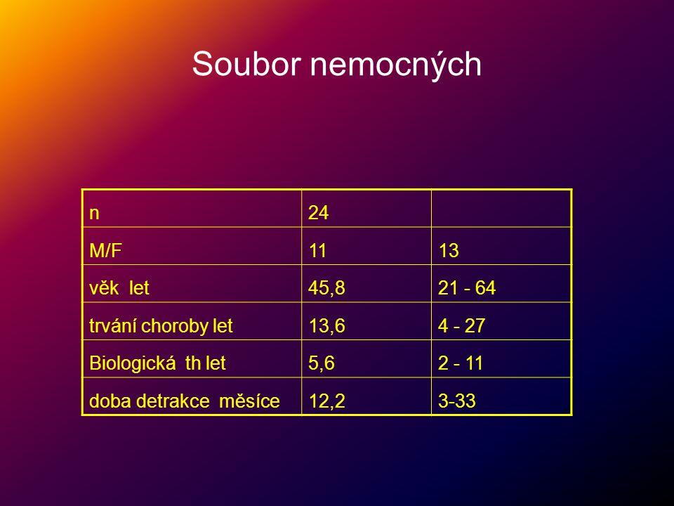 Soubor nemocných n24 M/F1113 věk let45,821 - 64 trvání choroby let13,64 - 27 Biologická th let5,62 - 11 doba detrakce měsíce12,23-33