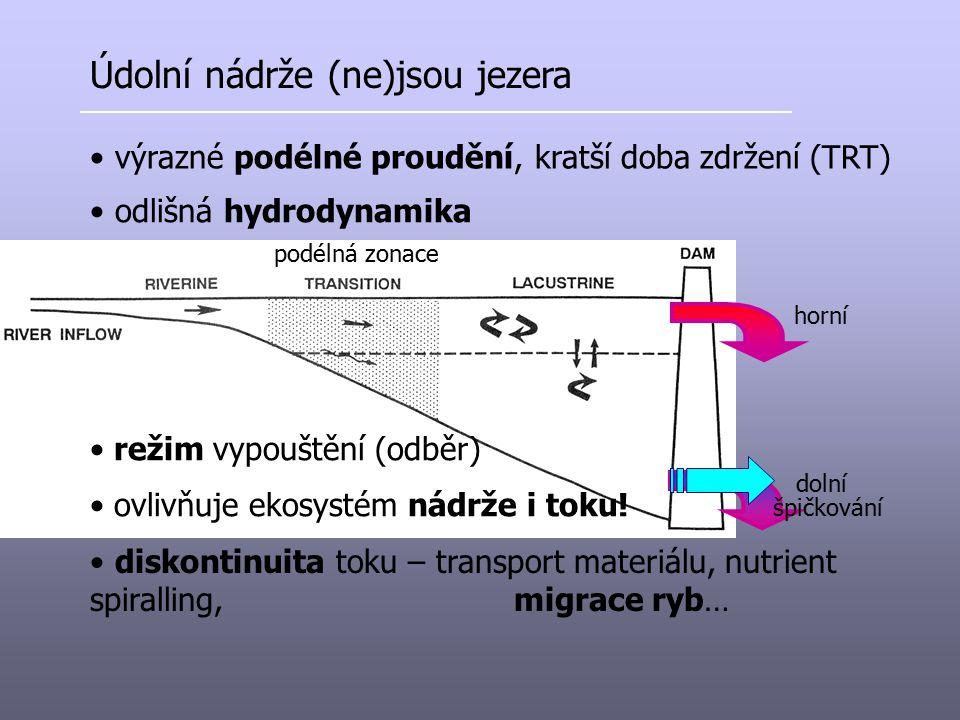 Údolní nádrže (ne)jsou jezera výrazné podélné proudění, kratší doba zdržení (TRT) odlišná hydrodynamika podélná zonace režim vypouštění (odběr) horní