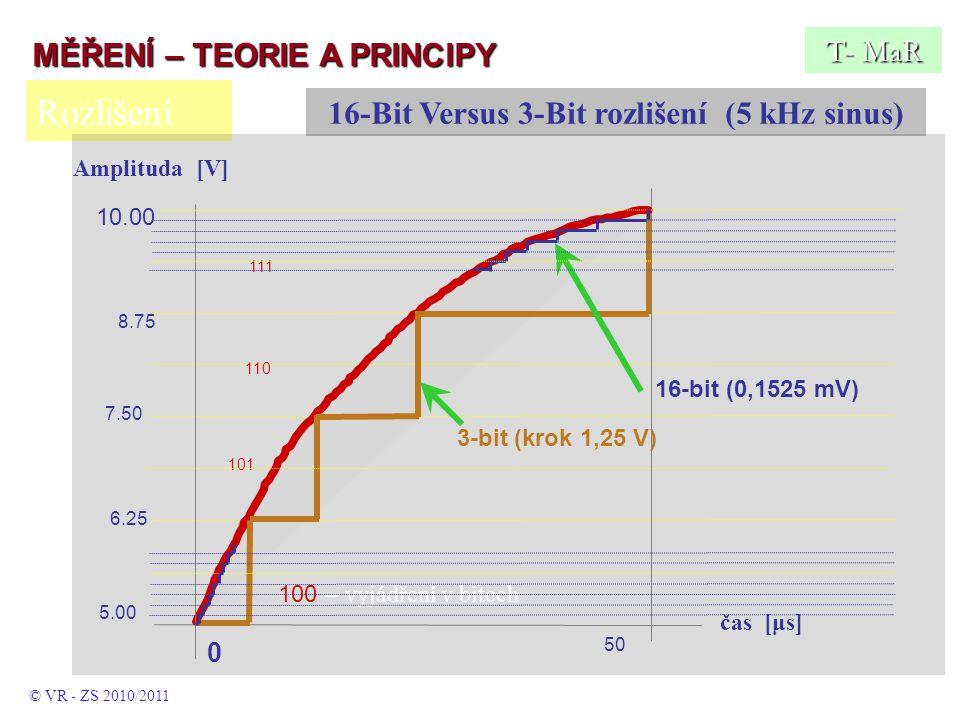 Rozlišení T- MaR 16-Bit Versus 3-Bit rozlišení (5 kHz sinus) © VR - ZS 2010/2011 5.00 6.25 7.50 8.75 10.00 16-bit (0,1525 mV) 3-bit (krok 1,25 V) 100 – vyjádření v bitech 101 110 111 50 0 čas [μs] Amplituda [V] MĚŘENÍ – TEORIE A PRINCIPY