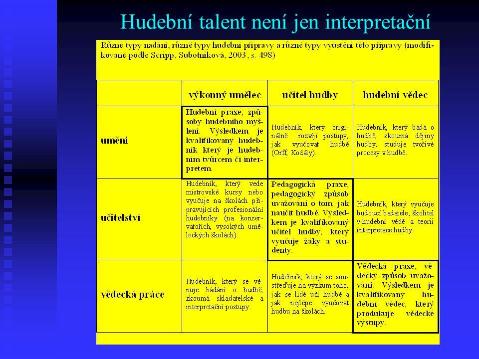 Hudební talent není jen interpretační