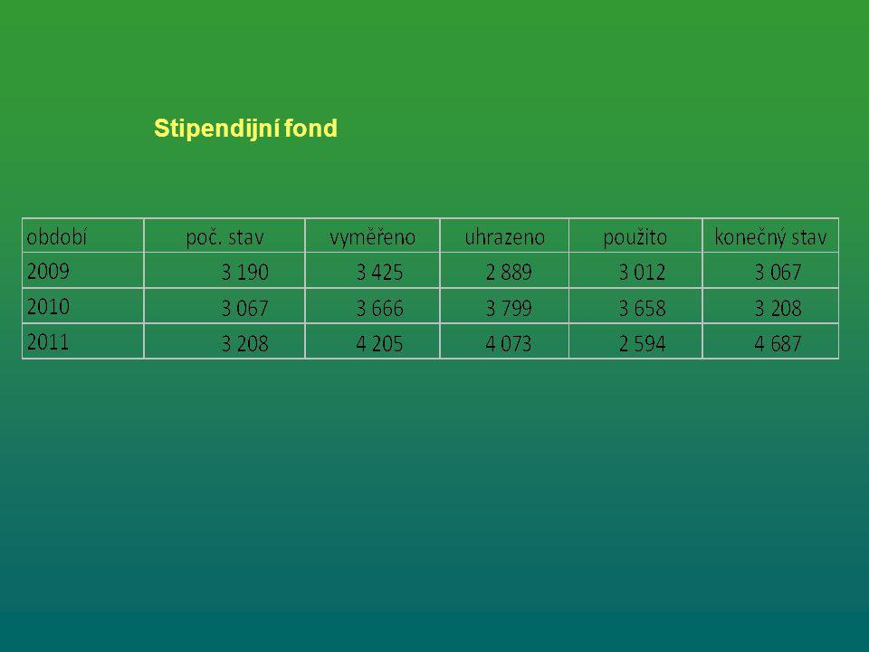 Stipendijní fond
