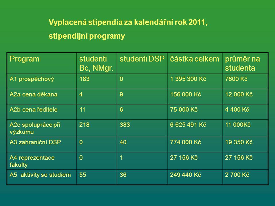 Vyplacená stipendia za kalendářní rok 2011, stipendijní programy Programstudenti Bc, NMgr.