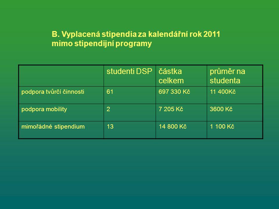 B. Vyplacená stipendia za kalendářní rok 2011 mimo stipendijní programy studenti DSPčástka celkem průměr na studenta podpora tvůrčí činnosti61697 330
