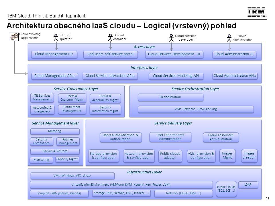 11 IBM Cloud: Think it.Build it. Tap into it.