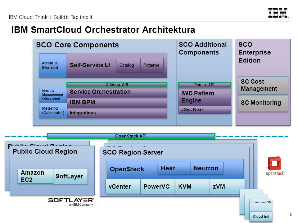 18 IBM Cloud: Think it. Build it. Tap into it. SCO Additional Components IWD Pattern Engine SC Region Server SCO Region Server OpenStack PowerVC vCent