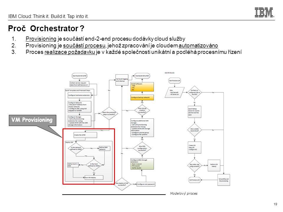 19 IBM Cloud: Think it. Build it. Tap into it. Proč Orchestrator ? 1.Provisioning je součástí end-2-end procesu dodávky cloud služby 2.Provisioning je