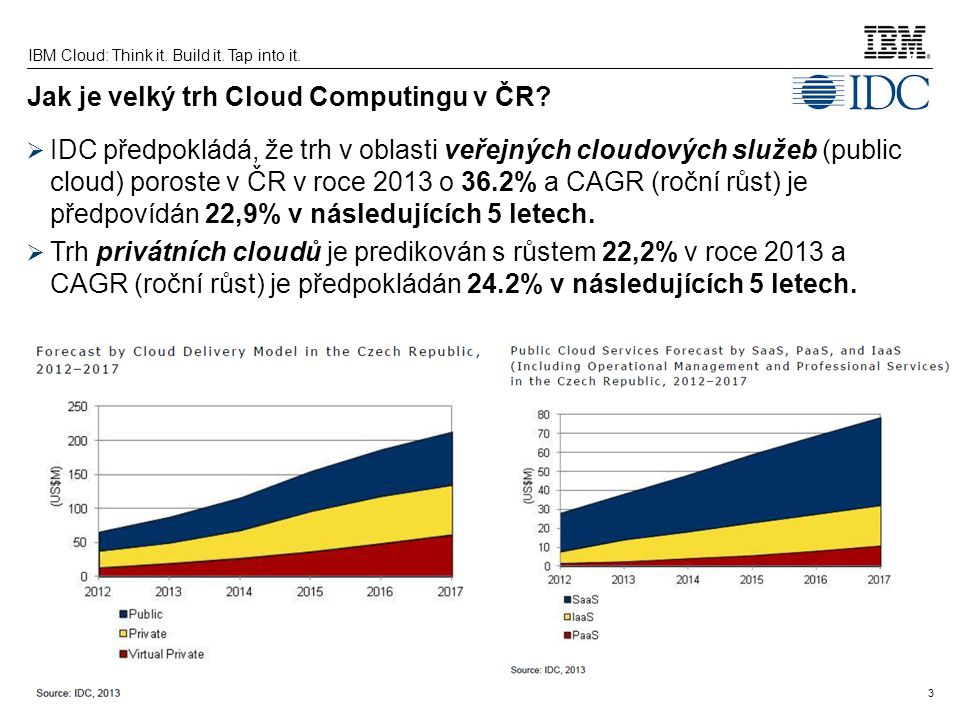 3 IBM Cloud: Think it. Build it. Tap into it. Jak je velký trh Cloud Computingu v ČR?  IDC předpokládá, že trh v oblasti veřejných cloudových služeb