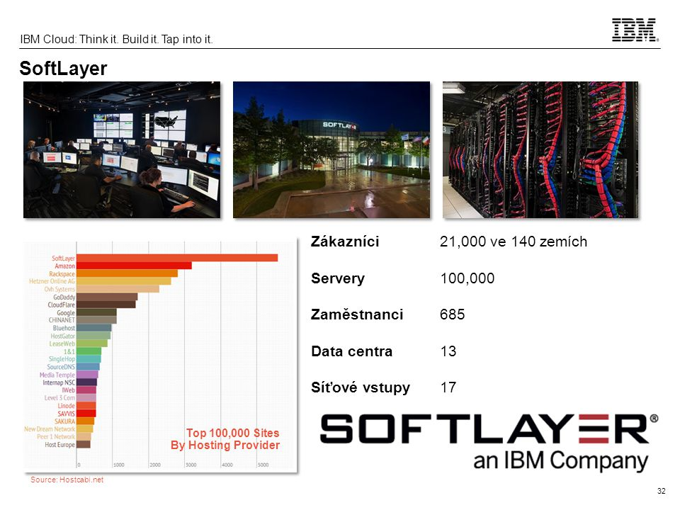 32 IBM Cloud: Think it. Build it. Tap into it. SoftLayer Top 100,000 Sites By Hosting Provider Source: Hostcabi.net Zákazníci21,000 ve 140 zemích Serv