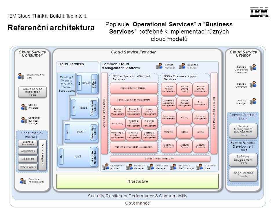 9 IBM Cloud: Think it.Build it. Tap into it.