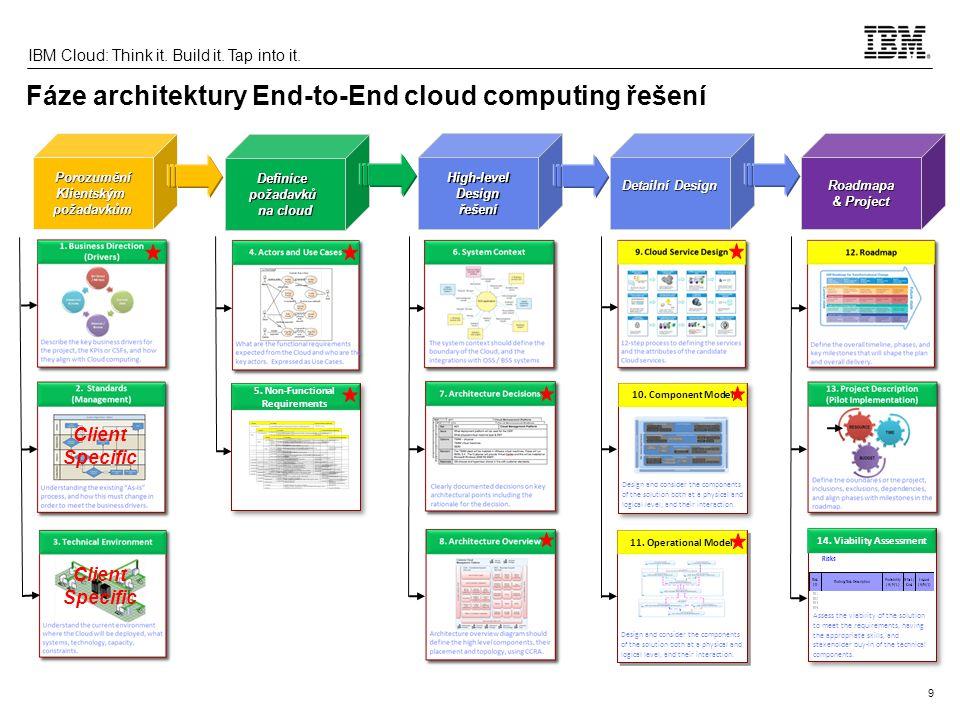 20 IBM Cloud: Think it. Build it. Tap into it. SmartCloud Orchestrator – uživatelské rozhraní