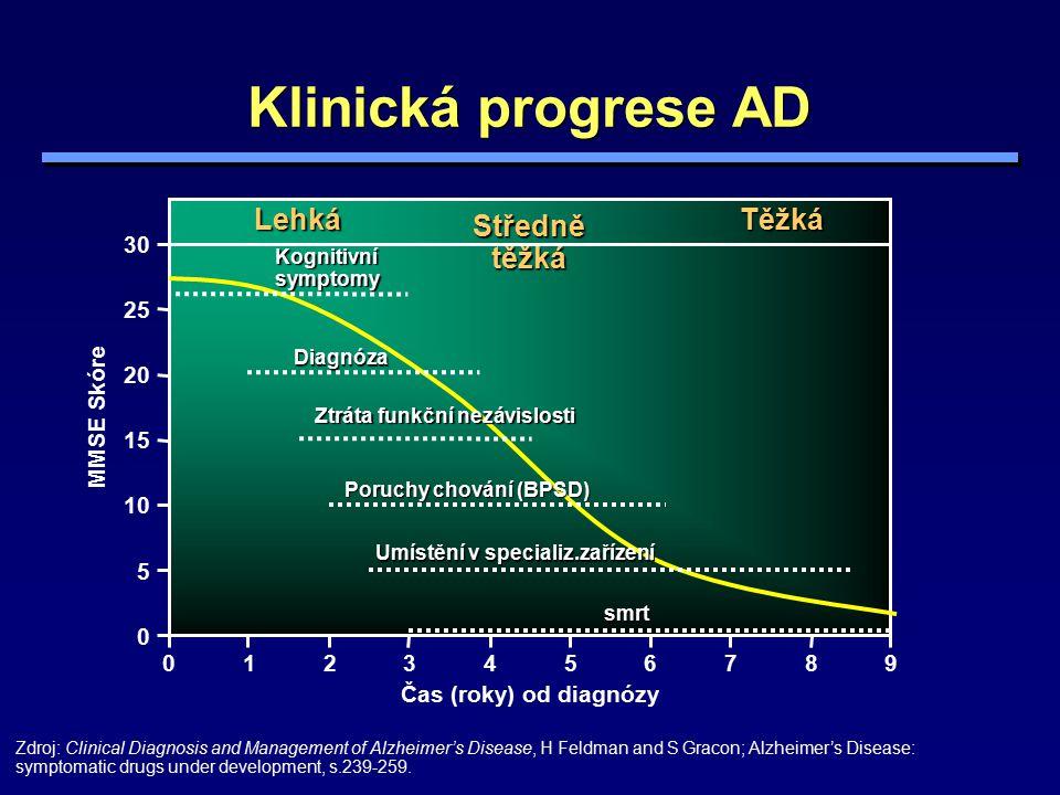 Klinická progrese AD Čas (roky) od diagnózy 0 5 10 15 20 25 30 0123456789 MMSE Skóre LehkáTěžká Středně těžká Kognitivnísymptomy Diagnóza Ztráta funkč