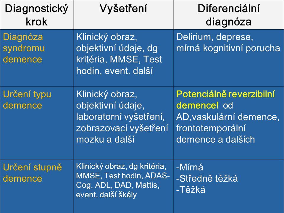 Diagnostický krok VyšetřeníDiferenciální diagnóza Diagnóza syndromu demence Klinický obraz, objektivní údaje, dg kritéria, MMSE, Test hodin, event. da