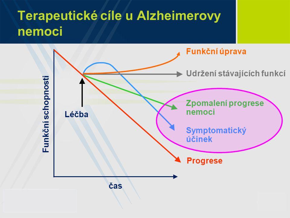 Terapeutické cíle u Alzheimerovy nemoci čas Funkční schopnosti Zpomalení progrese nemoci Léčba Symptomatický účinek Udržení stávajících funkcí Funkční