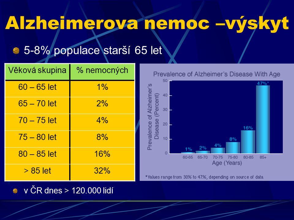 Alzheimerova nemoc –výskyt 5-8% populace starší 65 let v ČR dnes > 120.000 lidí Věková skupina% nemocných 60 – 65 let1%1% 65 – 70 let2% 70 – 75 let4%