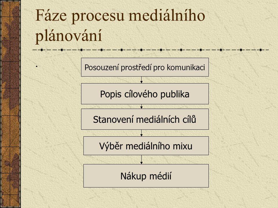 Fáze procesu mediálního plánování.