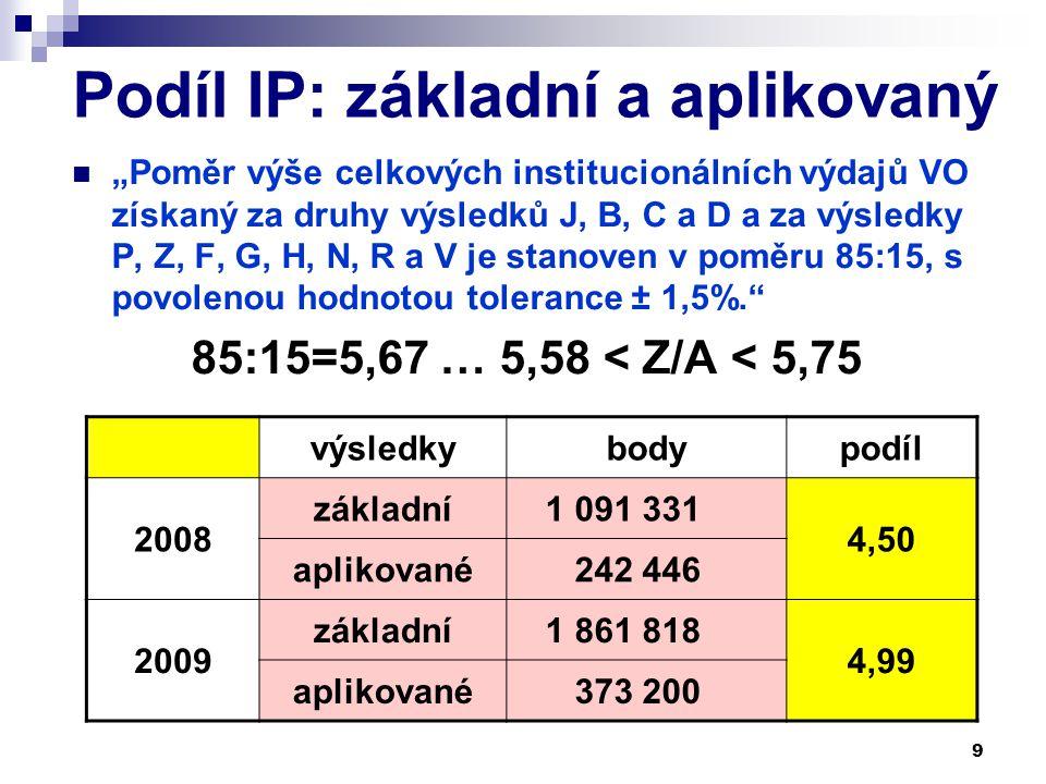 """9 Podíl IP: základní a aplikovaný """"Poměr výše celkových institucionálních výdajů VO získaný za druhy výsledků J, B, C a D a za výsledky P, Z, F, G, H, N, R a V je stanoven v poměru 85:15, s povolenou hodnotou tolerance ± 1,5%. 85:15=5,67 … 5,58 < Z/A < 5,75 výsledkybodypodíl 2008 základní 1 091 331 4,50 aplikované 242 446 2009 základní 1 861 818 4,99 aplikované 373 200"""