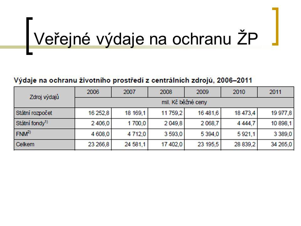 Veřejné výdaje na ochranu ŽP