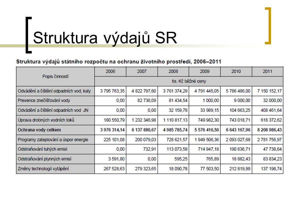 Struktura výdajů SR
