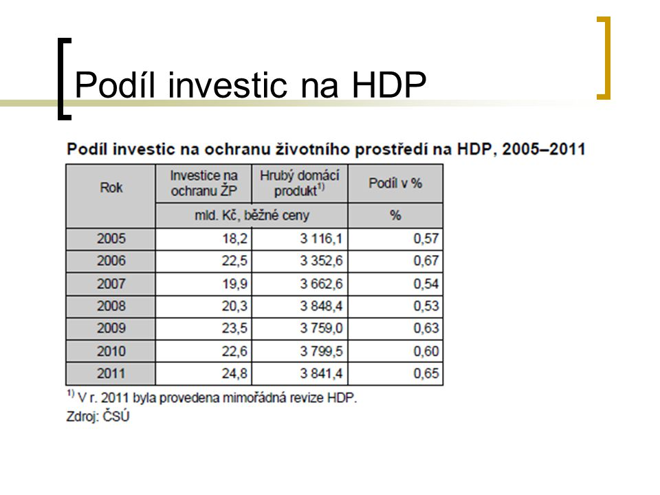Podíl investic na HDP