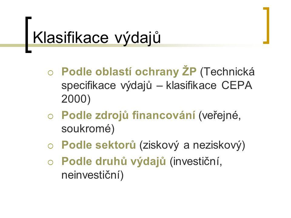 Podíl investic na HDP