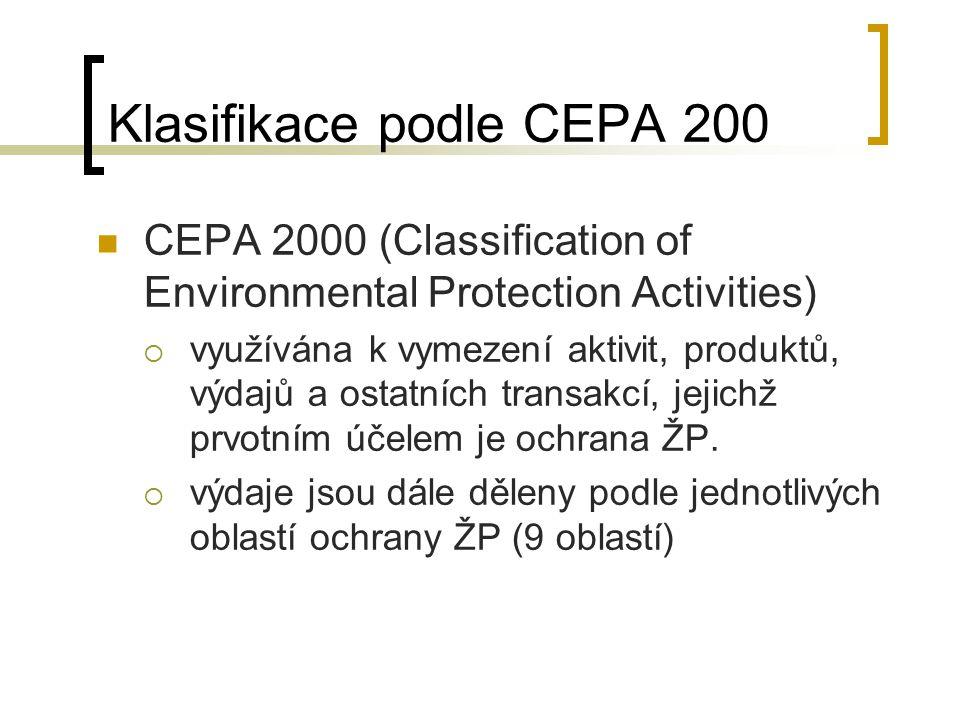 Kategorie CEPA 2000 Ochrana vody Ochrana ovzduší Nakládání s odpady Ochrana půdy a podzemní vody Ochrana biodiverzity a krajiny Redukce působení fyzikálních faktorů Správa v ochraně ŽP Výzkum a vývoj Ostatní činnosti v ekologii